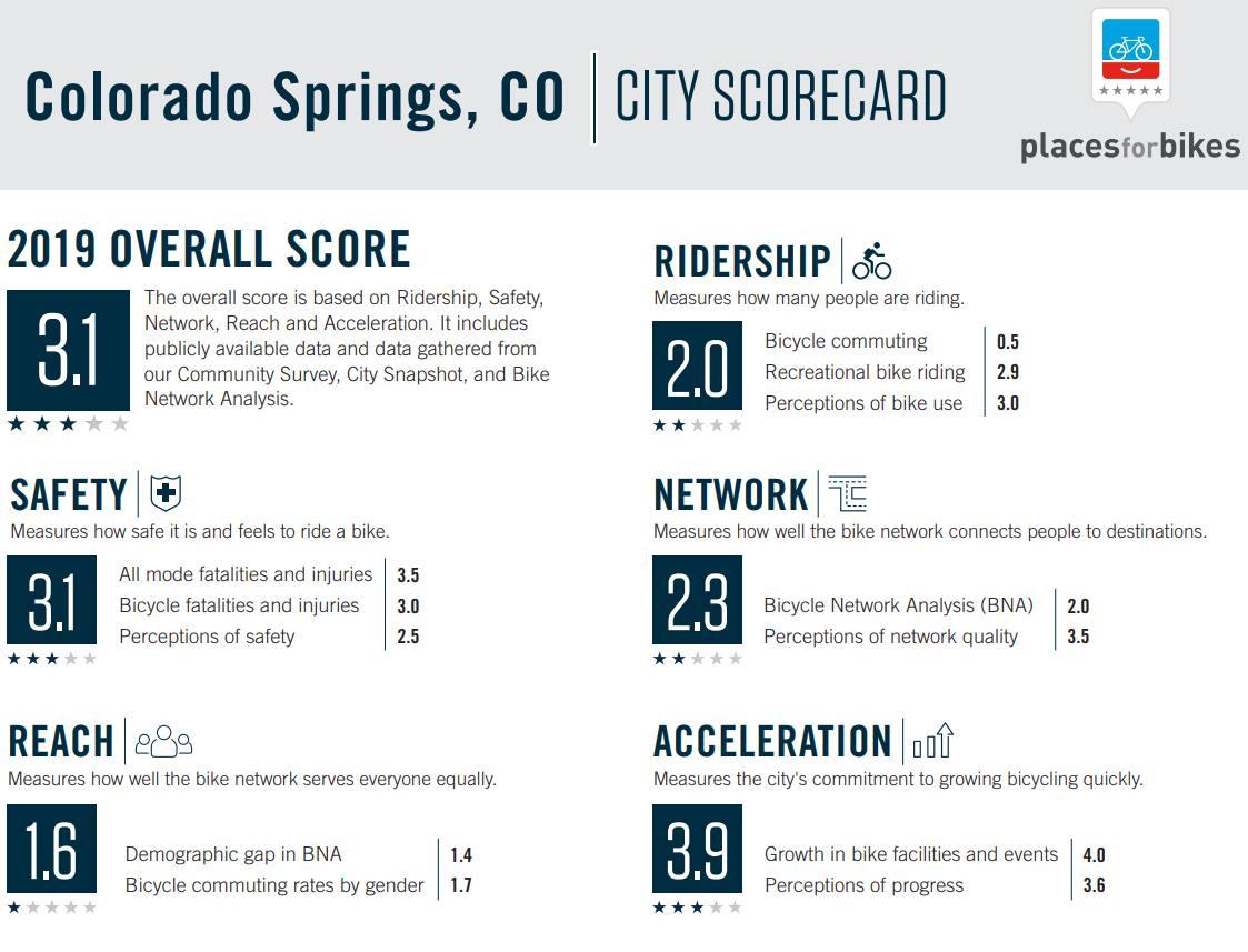 2019 COS Scorecard